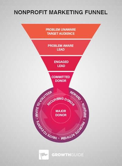 Nonprofit Marketing Funnel Diagram